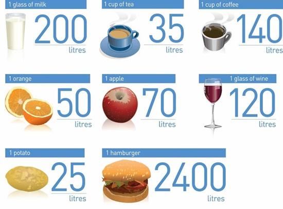 Cần bao nhiêu nước, mỗi ngày?