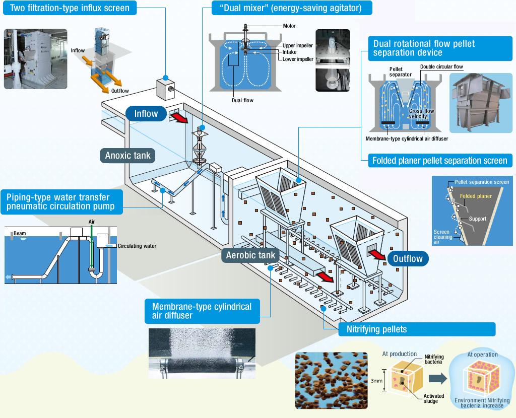 Xử lý nito,amoni trong nước thải