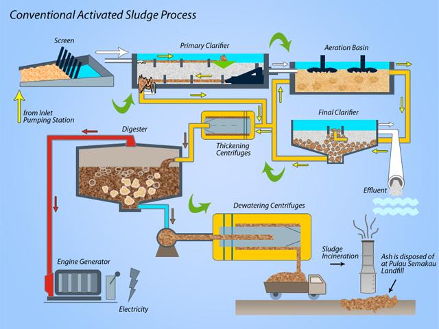 Các biện pháp xử lý nước thải sinh hoạt