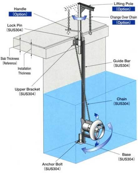 Máy khuấy trộn chìm – Submersible mixers
